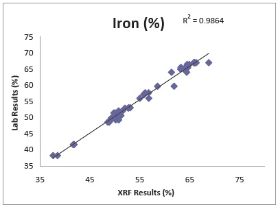 Iron, Manganese, Titanium, Aluminum, Silicon & Phosphorus Performance on Typical Hematite Rich, Banded Iron Ore. (90 sec test time in AIR using Mining Mode on a DELTA SDD Analyzer)