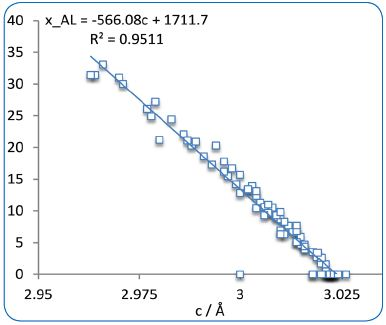 Variation of the goethite, (Fe/Al)OOH, lattice parameter c with the Al substitution in %.