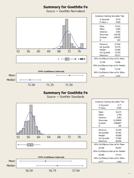 Statistical comparison of goethite results obtained from normalized (top) and standards-based (bottom) quantification