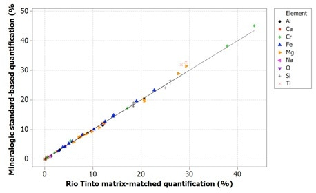 Correlation of Mineralogic standards-based quantification values with Rio Tinto reference values for indicator minerals; oxygen is not measured (and therefore not shown) but is calculated from stoichiometry.