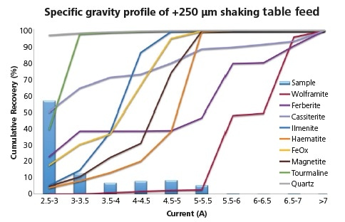 Specific gravity profile of target phases showing key gangue and overall particle specific gravity distribution within the > 250 μm feed sample.