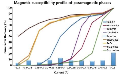 Magnetic susceptibility profile of combined shaking table concentrates replotted to resolve the differing responses of paramagnetic minerals.