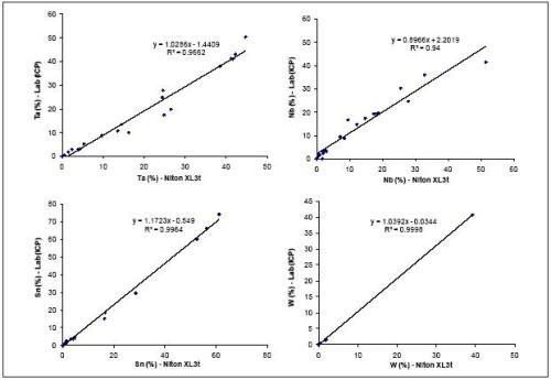 Correlation diagrams for Ta, Nb, Sn, and W analyzed using the Niton XL3t GOLDD+