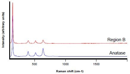 Raman spectra from Region B (red) and an anatase reference spectrum (blue)