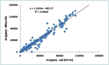 Correlation between Zn values measured by Niton FXL analyzer and ICP-ES.