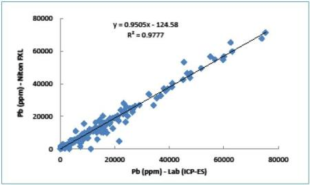 Correlation between Pb values measured by Niton FXL analyzer and ICP-ES.