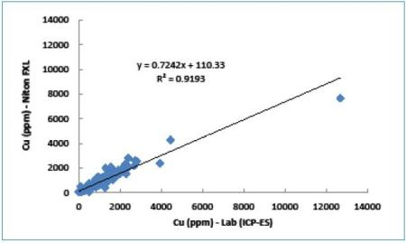 Correlation between Cu values measured by Niton FXL analyzer and ICP-ES.