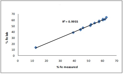 Correlation curve for Fe
