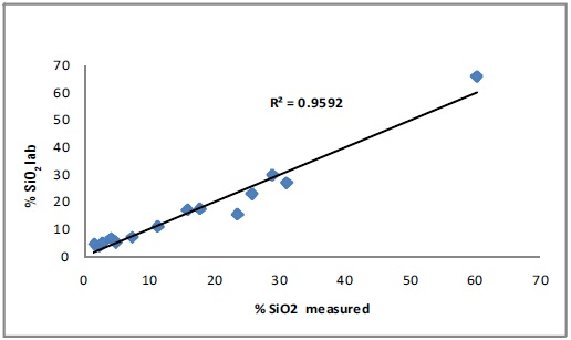 Correlation curve for SiO2