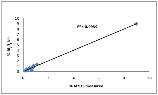 Correlation curve for Al2O3
