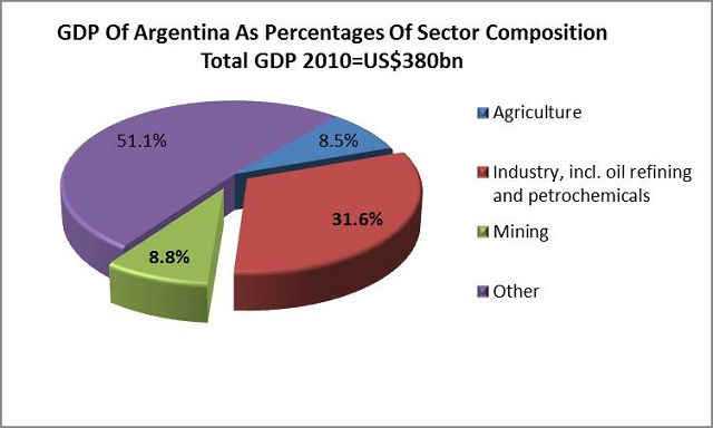 Products And Natural Resources Of Argentina