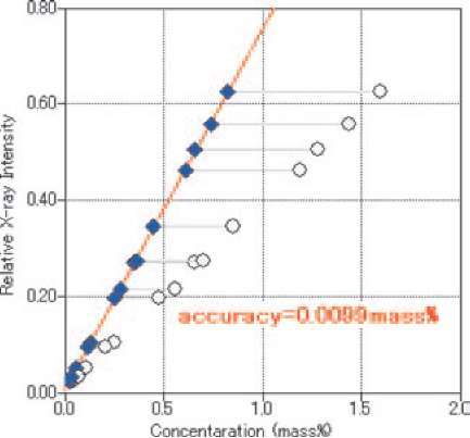 Corrected calibration curve for TiO2