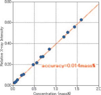Uncorrected calibration curve for TiO2