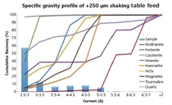 Using Automated Mineralogy to Construct Magnetic and Gravity Profiles of Metalliferous Ore