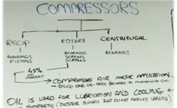 Compressor Oil Analysis