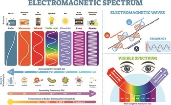 Measurement of the Electromagnetic Spectrum and Everyday Radiation Using Geiger Counters