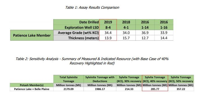 Gensource Provides Summary of 2019 Drilling Results