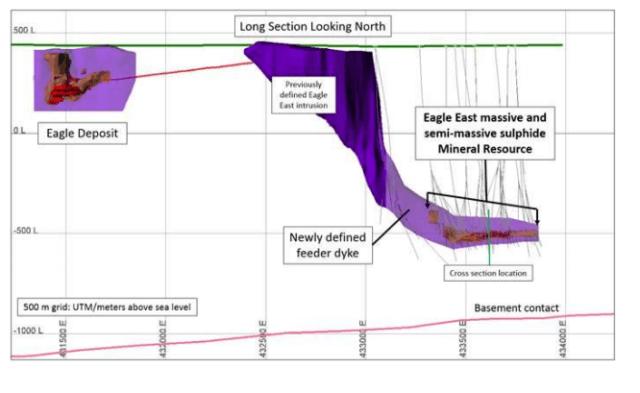 Lundin Announces Maiden Eagle East Inferred Mineral Resource Estimate, PEA Results