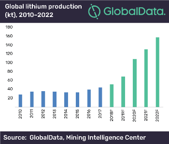 Global Lithium Production to Triple Over the Next Four Years, says Globaldata